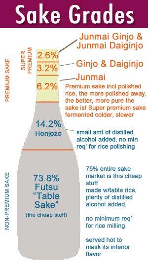 sake-grade-chart2