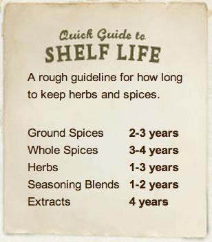 Shelf Life and Checking Freshness guide