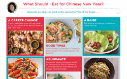 CHINESE NEW YEAR INFOGRAPHIC
