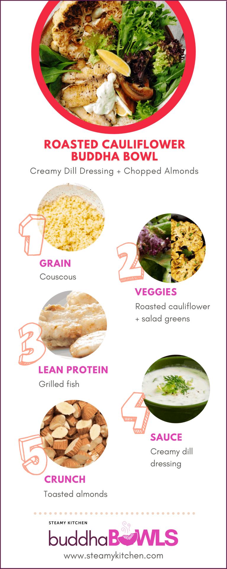 Roasted Cauliflower Buddha Bowl Recipe with Dill Dressing diagram