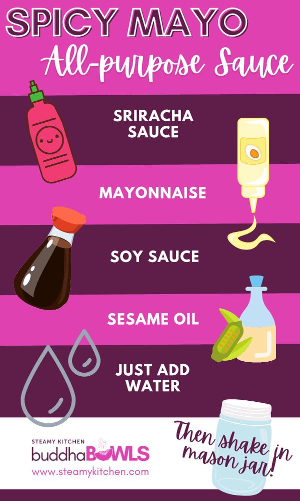 Spicy Mayo formula